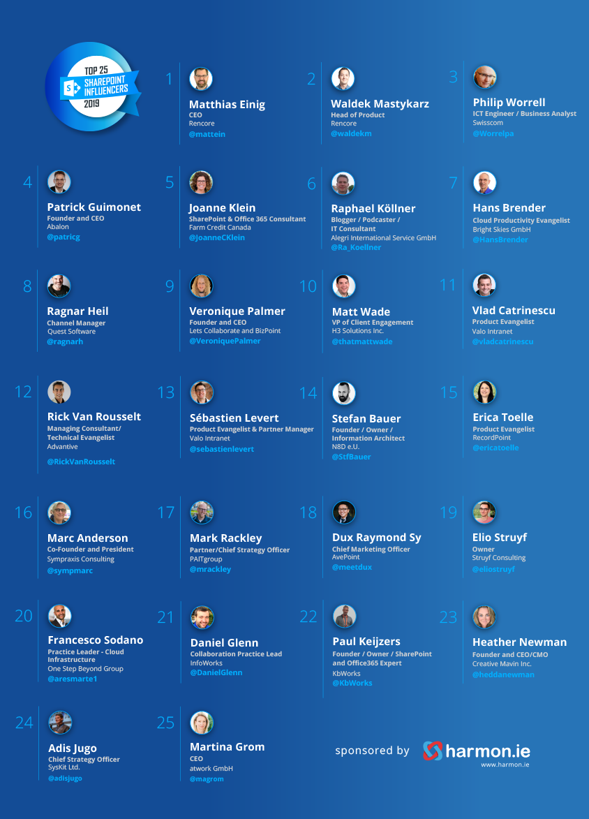 Top 25 SharePoint international Influencers Worldwide of 2019